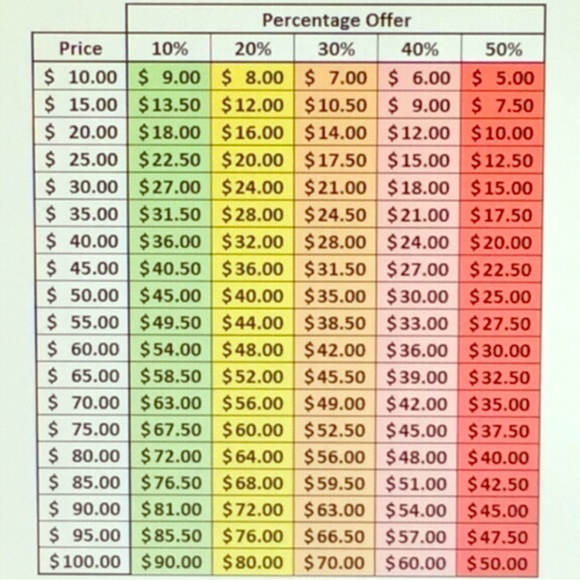 Offer And Percent Off Chart One Size From Chelsea's Closet
