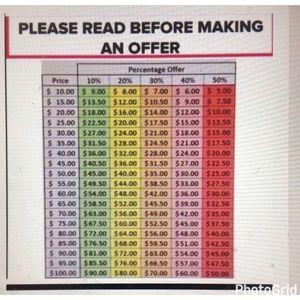 Reasonable Offers Chart