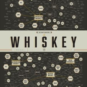 Whiskey Pop Chart Poster